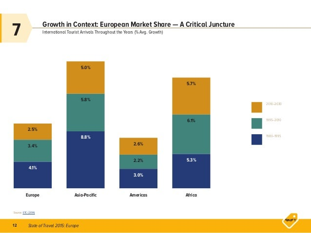 State of Travel 2015: Europe12 Growth in Context: European Market Share — A Critical Juncture Europe Asia-Pacific Americas...