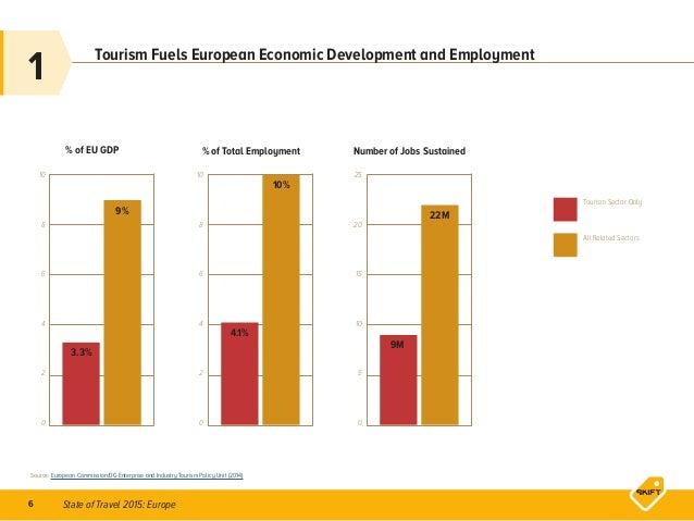 State of Travel 2015: Europe6 Tourism Fuels European Economic Development and Employment Source: European Commission/DG En...