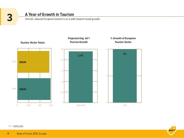 State of Travel 2015: Europe8 Tourism Visitor Totals Projected Avg. Int'l Tourism Growth % Growth of European Tourism Sect...