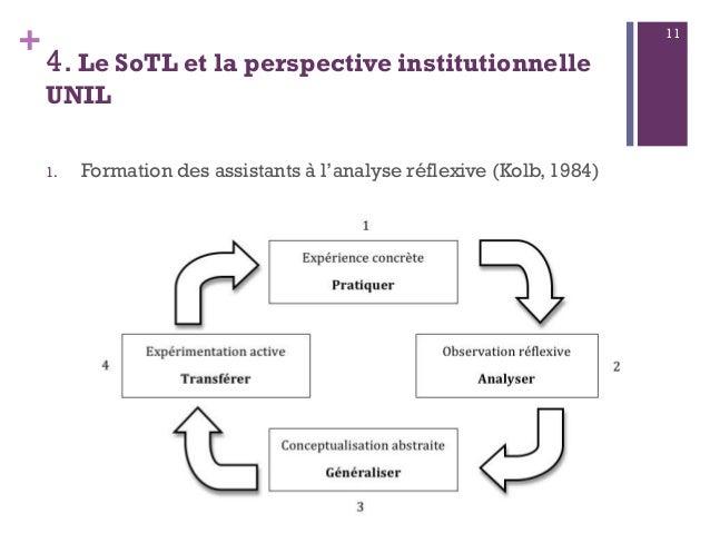 + 4. Le SoTL et la perspective institutionnelle UNIL 1. Formation des assistants à l'analyse réflexive (Kolb, 1984) 11