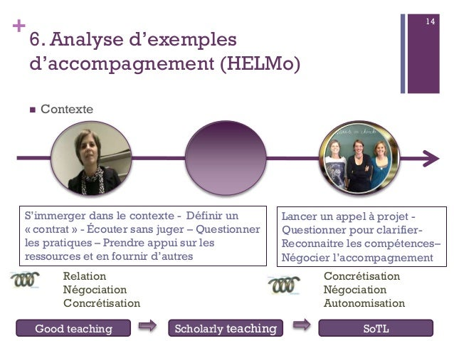 + 6. Analyse d'exemples d'accompagnement (HELMo)  Contexte 14 Good teaching Scholarly teaching SoTL Relation Négociation ...