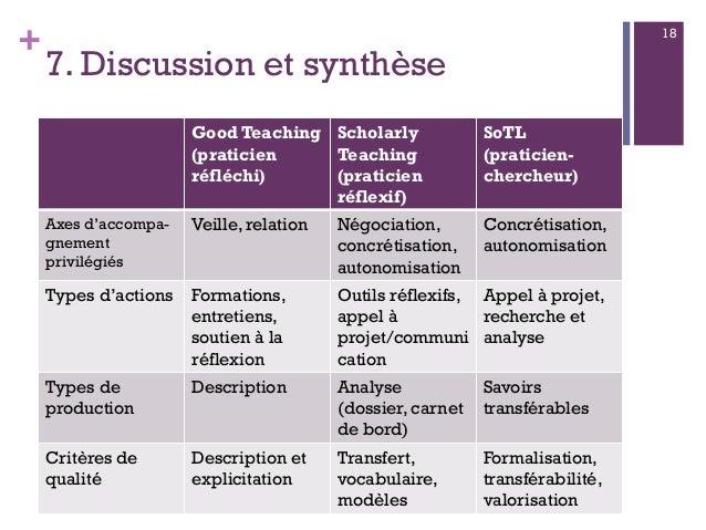 + 7. Discussion et synthèse Good Teaching (praticien réfléchi) Scholarly Teaching (praticien réflexif) SoTL (praticien- ch...