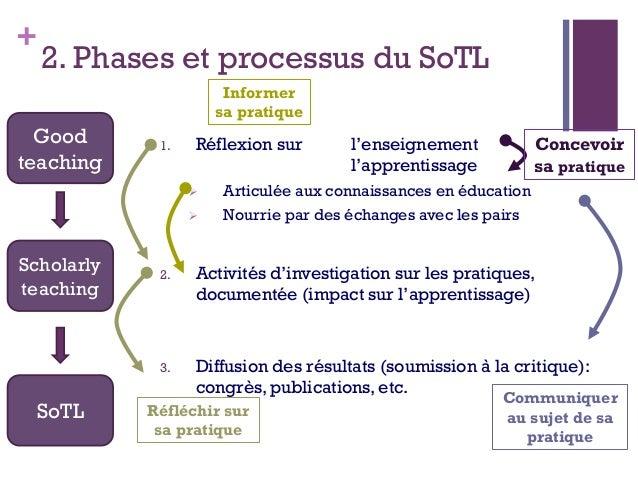 + 2. Phases et processus du SoTL 1. Réflexion sur l'enseignement l'apprentissage  Articulée aux connaissances en éducatio...