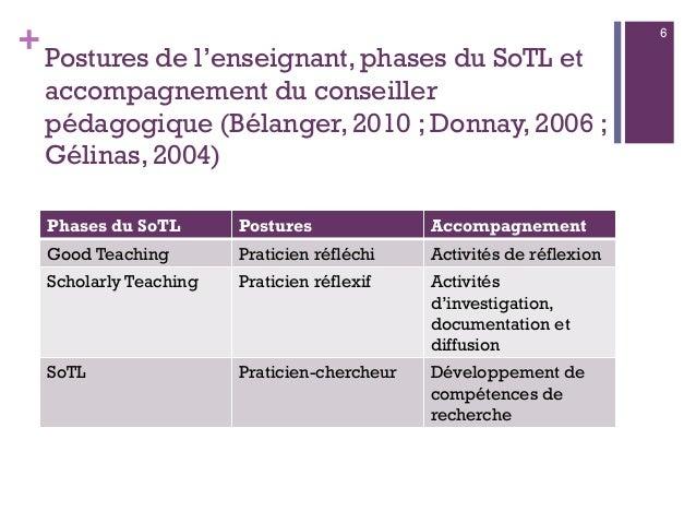 +Postures de l'enseignant, phases du SoTL et accompagnement du conseiller pédagogique (Bélanger, 2010 ; Donnay, 2006 ; Gél...
