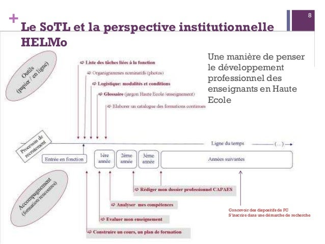 +Le SoTL et la perspective institutionnelle HELMo Une manière de penser le développement professionnel des enseignants en ...