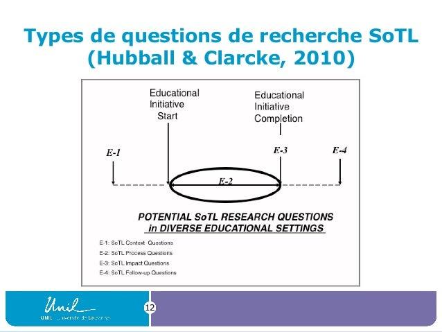 Types de questions de recherche SoTL (Hubball & Clarcke, 2010) 12