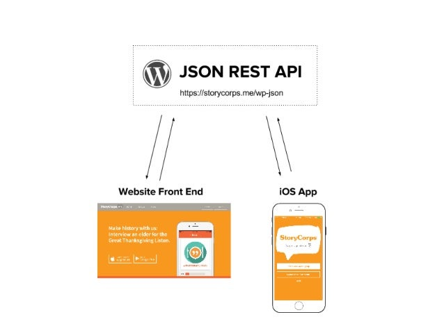 An API is  the key of an open web.