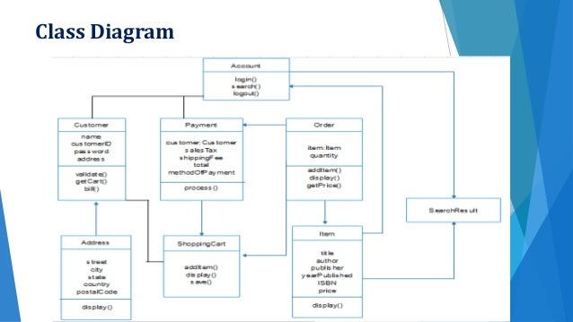 Leisure life online bookstore sequence diagram ccuart Choice Image