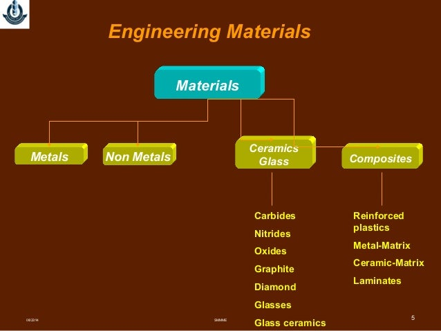 materials science and engineering materials About materials science & engineering our faculty and students research the infinitesimally small to achieve breakthroughs of global significance, working at the atomic and molecular levels to create the microscopic devices and systems essential for cutting-edge solar energy production, energy storage, information technology and medicine.