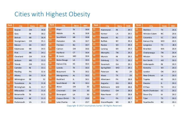 Obesity by city and state