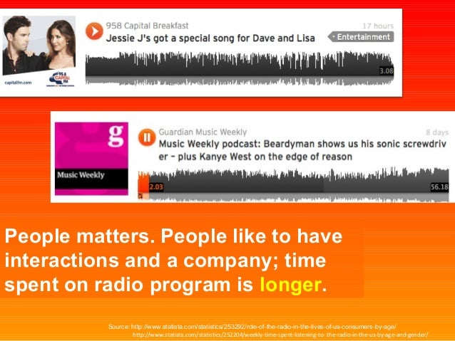 Latest SoundCloud Market Research on Vertical Expansion