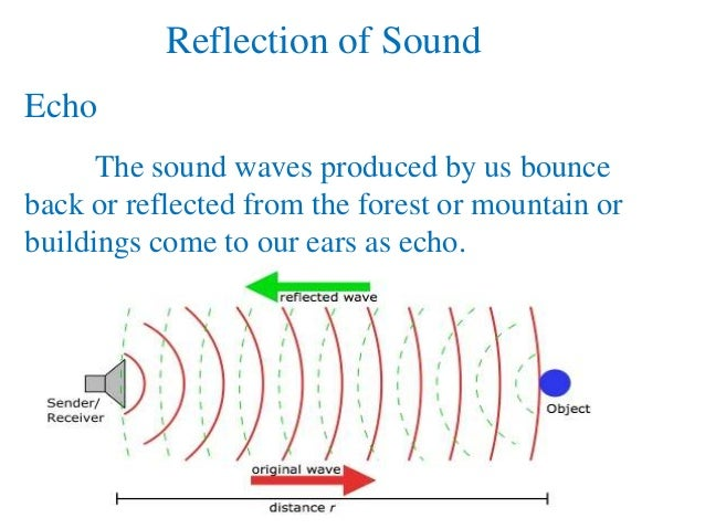 the sound of waves reflection