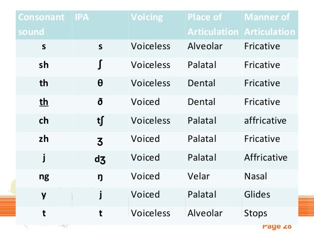 voiceless sounds examples