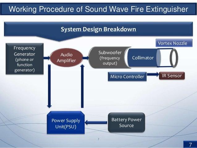 Sound wave fire extinguisher