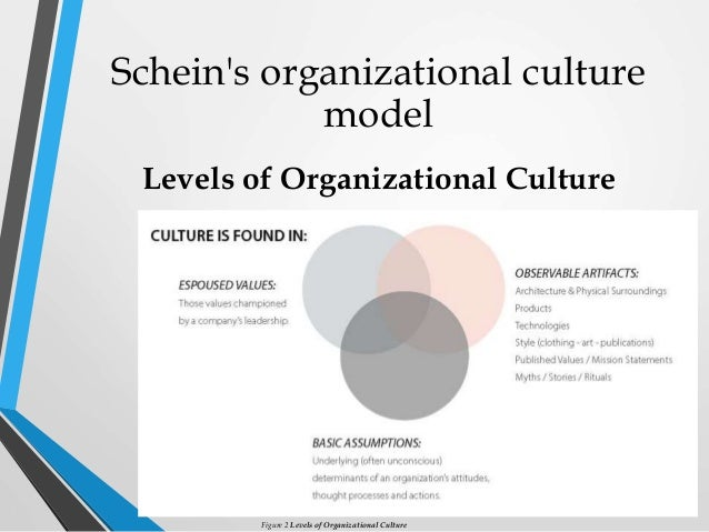 thesis on organizational culture pdf