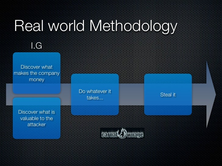 Real world Methodology       I.G    Discover what makes the company      money                      Do whatever it        ...