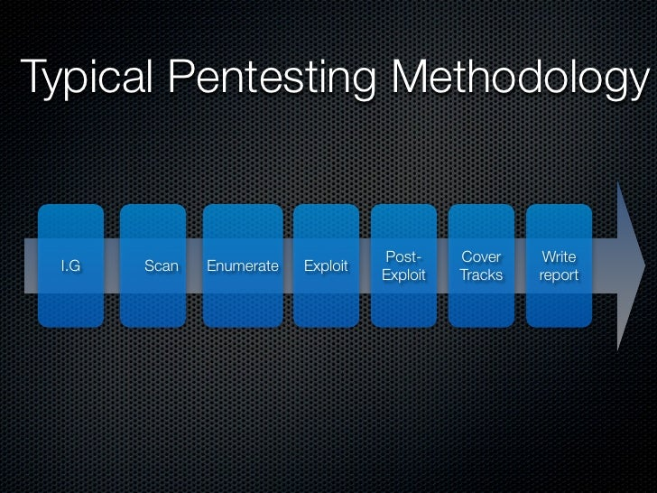 Typical Pentesting Methodology                                       Post-     Cover     Write  I.G   Scan   Enumerate   E...
