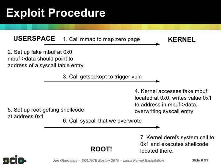 Tgp Kernel Note 8