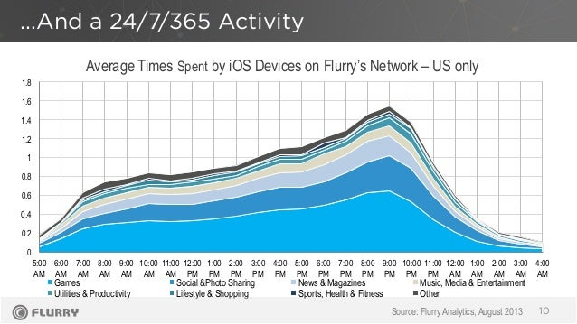 Average Times Spent by iOS Devices on Flurry's Network – US only …And a 24/7/365 Activity 10 0 0.2 0.4 0.6 0.8 1 1.2 1.4 1...