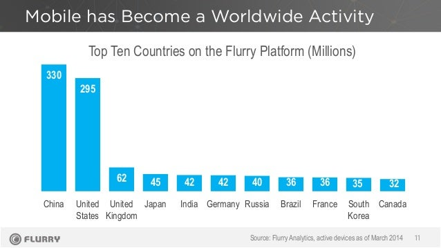Mobile has Become a Worldwide Activity 11 Top Ten Countries on the Flurry Platform (Millions) Source: Flurry Analytics, ac...