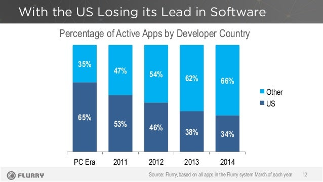 With the US Losing its Lead in Software 12 Percentage of Active Apps by Developer Country Source: Flurry, based on all app...