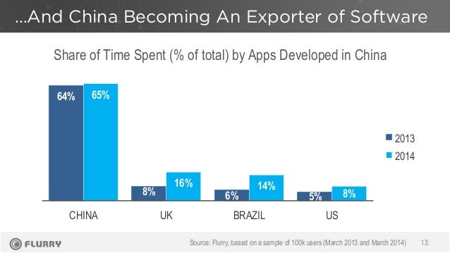…And China Becoming An Exporter of Software 13 64% 8% 6% 5% 65% 16% 14% 8% CHINA UK BRAZIL US 2013 2014 Share of Time Spen...