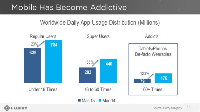 639 283 79 784 440 176 Under 16 Times 16 to 60 Times 60+ Times Mar-13 Mar-14 Worldwide Daily App Usage Distribution (Milli...