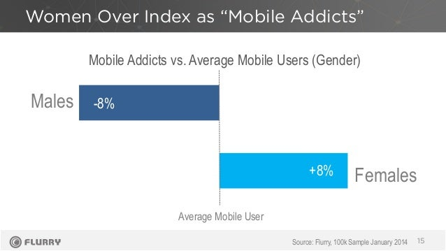 """Women Over Index as """"Mobile Addicts"""" 15Source: Flurry, 100k Sample January 2014 -8% +8% Males Females Mobile Addicts vs. A..."""
