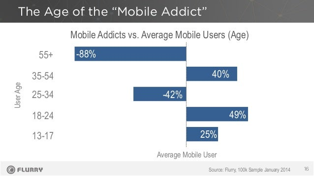 """The Age of the """"Mobile Addict"""" 16Source: Flurry, 100k Sample January 2014 55+ 35-54 25-34 18-24 13-17 Mobile Addicts vs. A..."""
