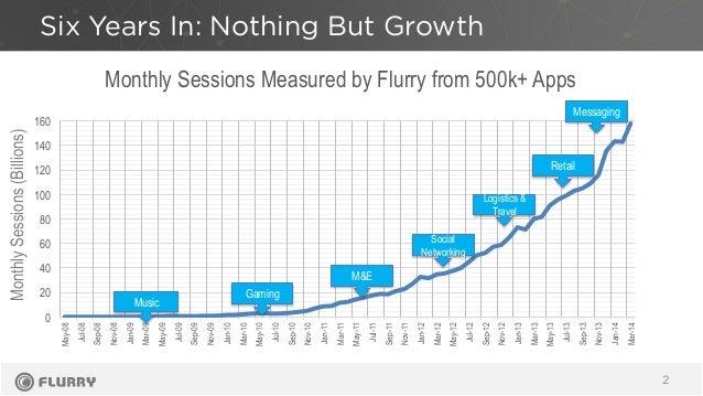 Six Years In: Nothing But Growth 2 0 20 40 60 80 100 120 140 160 May-08 Jul-08 Sep-08 Nov-08 Jan-09 Mar-09 May-09 Jul-09 S...