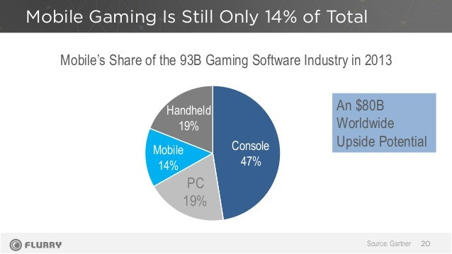 Mobile Gaming Is Still Only 14% of Total 20 Mobile 14% Handheld 19% PC 19% Console 47% Mobile's Share of the 93B Gaming So...