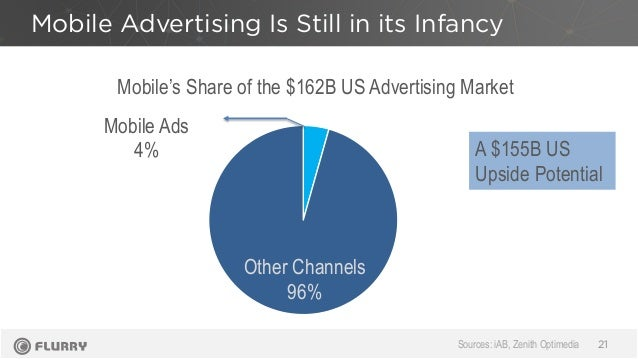 Mobile Advertising Is Still in its Infancy 21 Mobile's Share of the $162B US Advertising Market Other Channels 96% Mobile ...