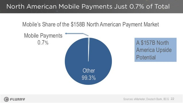 North American Mobile Payments Just 0.7% of Total 22 Mobile Payments 0.7% Other 99.3% Mobile's Share of the $158B North Am...