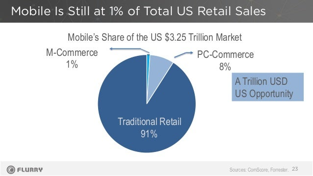 Mobile Is Still at 1% of Total US Retail Sales 23 Traditional Retail 91% PC-Commerce 8% M-Commerce 1% Mobile's Share of th...