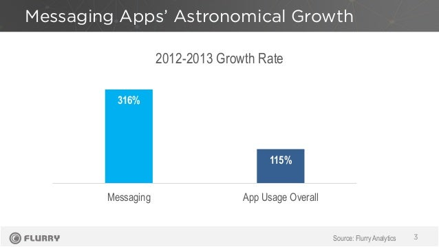 Messaging Apps' Astronomical Growth 3 316% 115% Messaging App Usage Overall 2012-2013 Growth Rate Source: Flurry Analytics