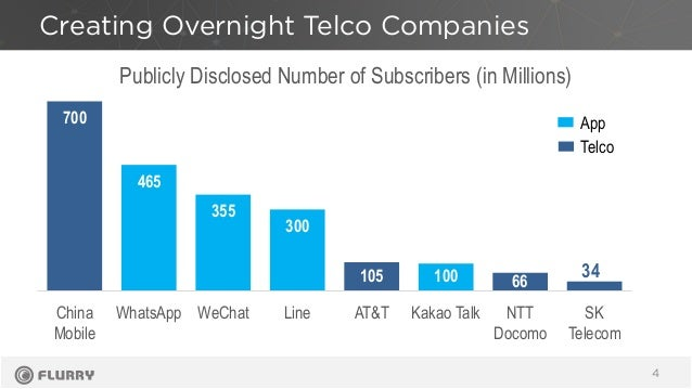 Creating Overnight Telco Companies 4 700 465 355 300 105 100 66 34 China Mobile WhatsApp WeChat Line AT&T Kakao Talk NTT D...
