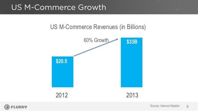 US M-Commerce Growth 5 60% Growth 2012 2013 Source: Internet Retailer US M-Commerce Revenues (in Billions) $20.5 $33B