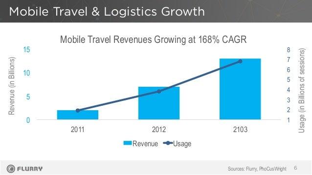 Mobile Travel & Logistics Growth 6 1 2 3 4 5 6 7 8 0 5 10 15 2011 2012 2103 Revenue Usage Revenue(inBillions) Usage(inBill...