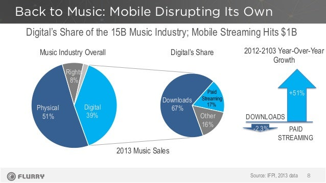 Back to Music: Mobile Disrupting Its Own 8 Physical 51% Digital 39% Rights 8% Downloads 67% Paid Streaming 17% Other 16% +...