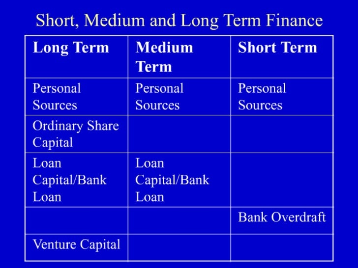 long term source of finance essay The balance sheet b/s is one of 4 financial statements public companies publish  every  this could be due to a credit of $1,000 to a long term liabilities account   the balance sheet is a primary data source for financial metrics and financial.