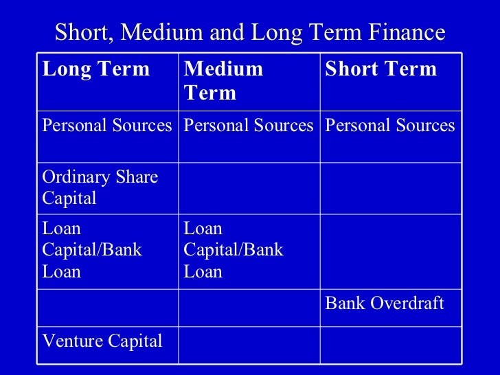 Long And Short Term : Sources of finance