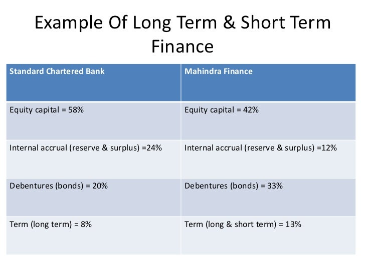 long term source of finance Short term sources of finance short term sources finance short term sources funds have to be used (exclusively) for meeting the working capital requirements only and not for financing fixed assets and for meeting the margin money for working capital loans.