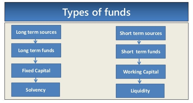 long term sources of funds Therefore, known as sources of long-term finance on the other hand sources like trade credit uncertainty of securing funds from sources of short-term finance.