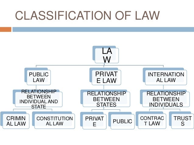 3 classifications of law