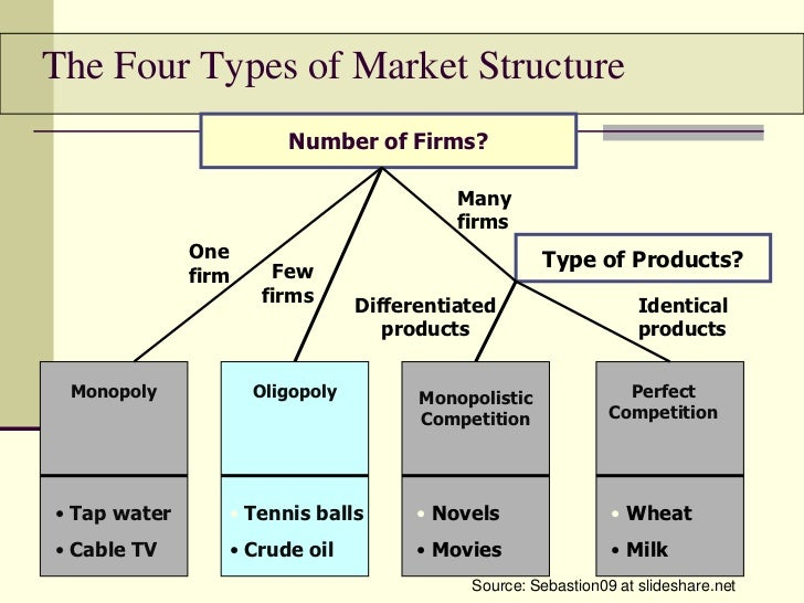 mlb monopoly market structure essay Think of a product you use on a daily basis that is produced from a firm in a monopoly market structure compare this product and a product from a monopolistic competition market structure.