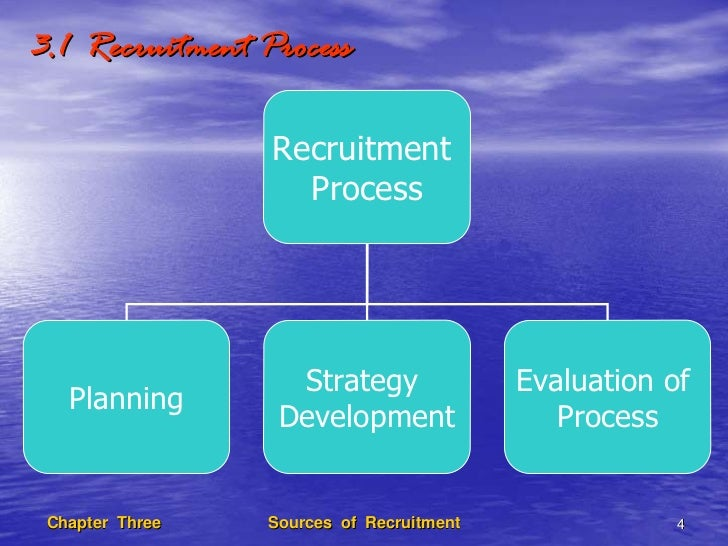 the sources of recruitment An array of sources exists to choose from including, but not limited to: newspaper and trade publication advertisements, educational institutions, labor and community organizations, job fairs, employee referral programs, state agencies, professional search firms, on-line recruiting sites, employee leasing, temporary agencies, billboards, and past employees.