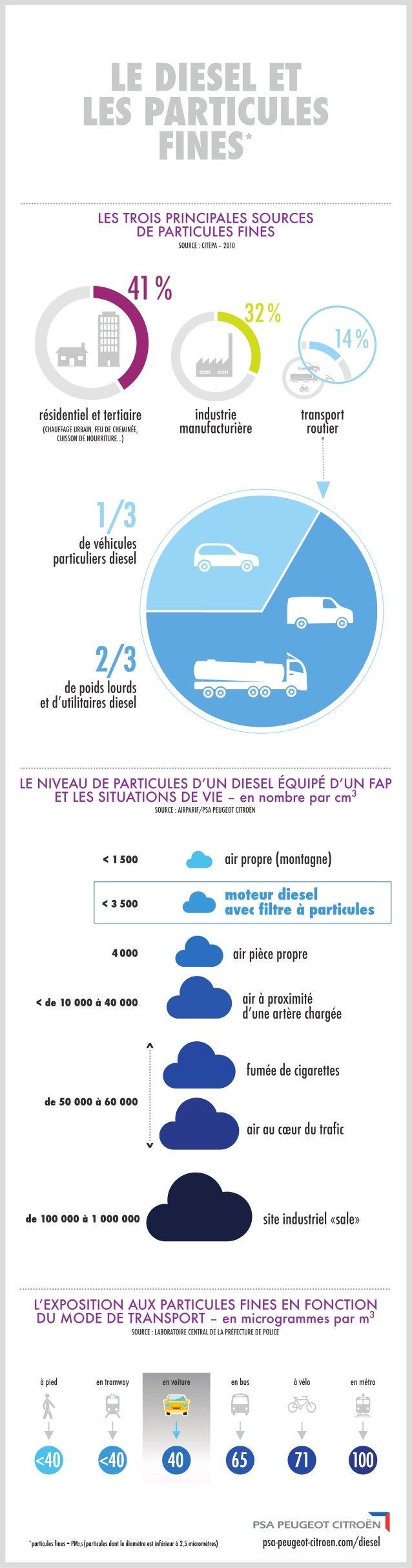 Les sources de particules fines et le diesel