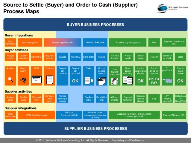 Source To Settle And Order To Cash Process Map