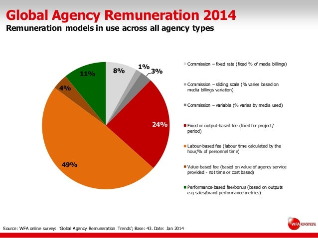 Global Agency Remuneration 2014 Remuneration models in use across all agency types Source: WFA online survey: 'Global Agen...