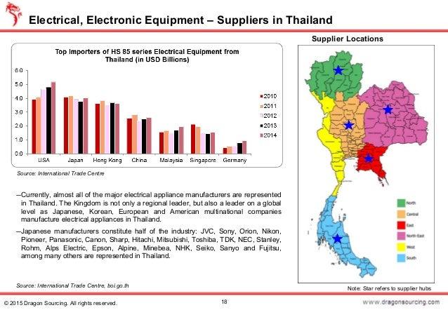 Sourcing Opportunities in Thailand
